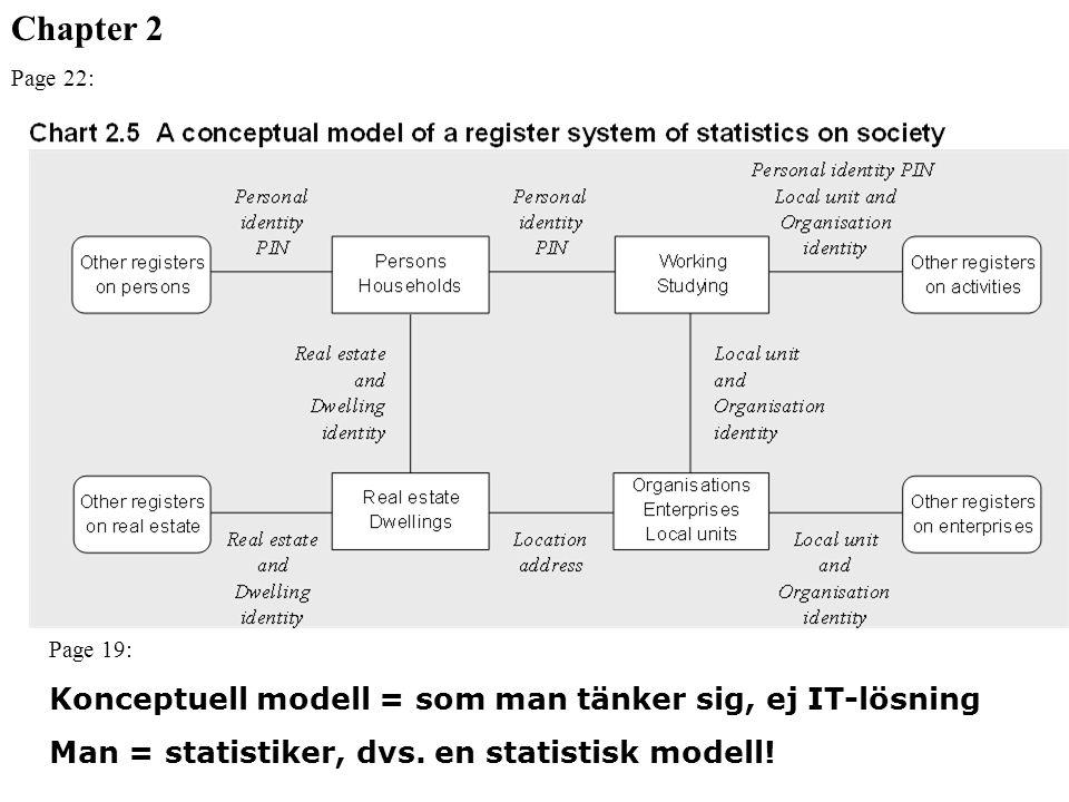 Chapter 2 Konceptuell modell = som man tänker sig, ej IT-lösning
