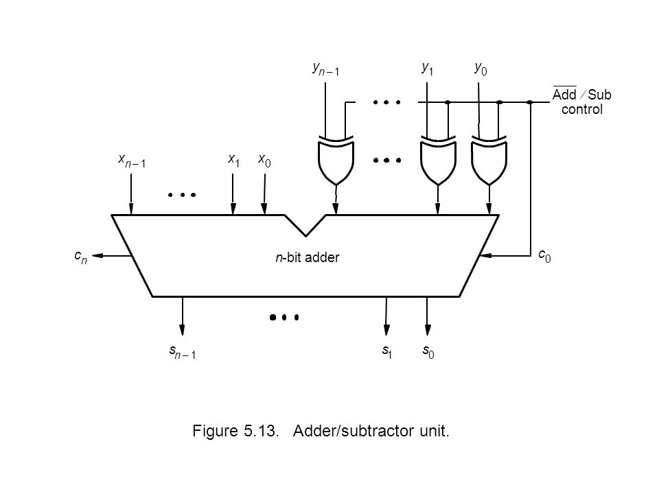 Figure 5.13. Adder/subtractor unit.