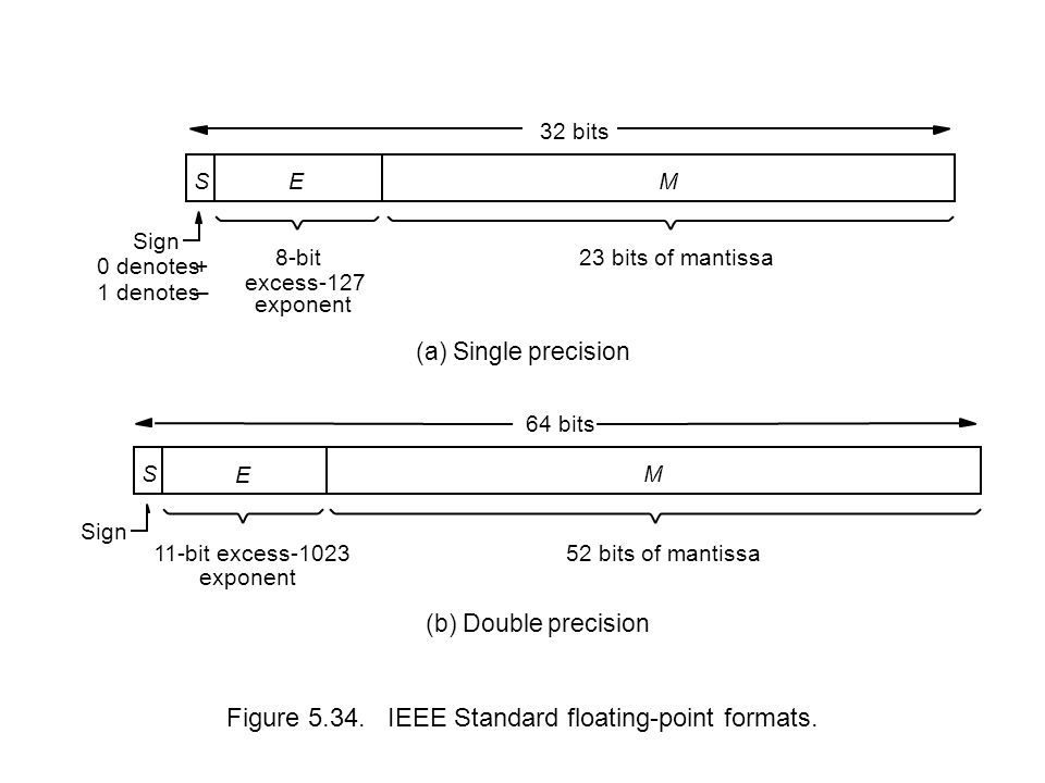 Figure 5.34. IEEE Standard floating-point formats.