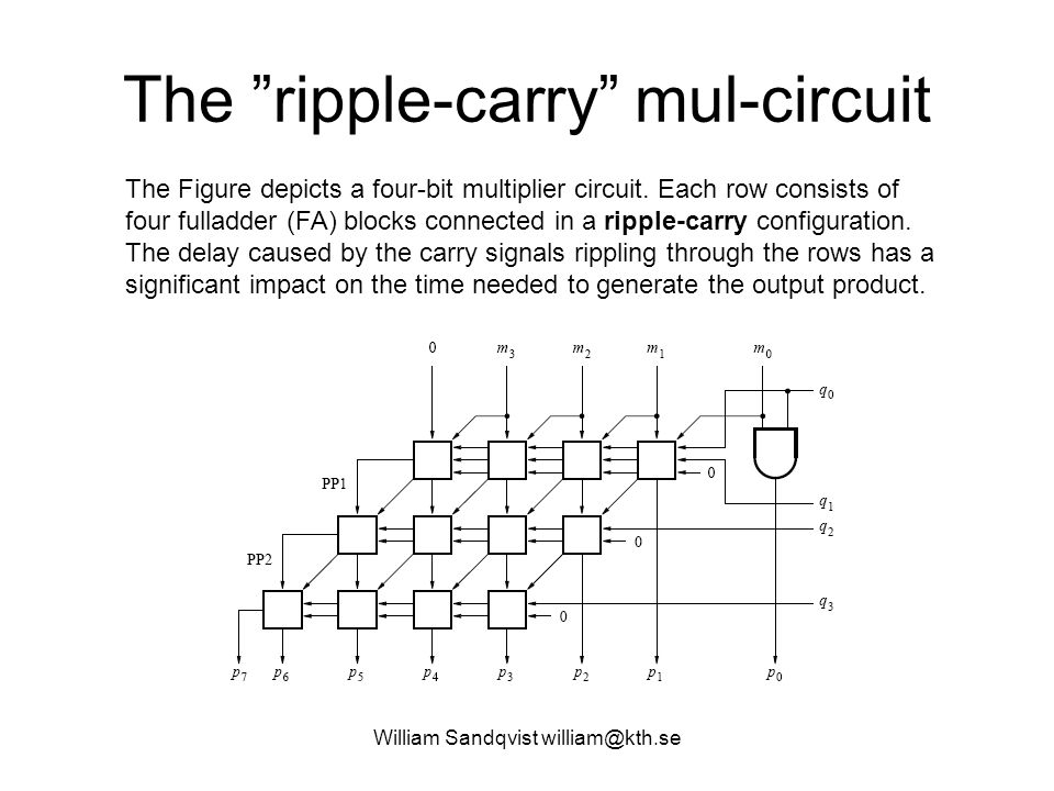 The ripple-carry mul-circuit