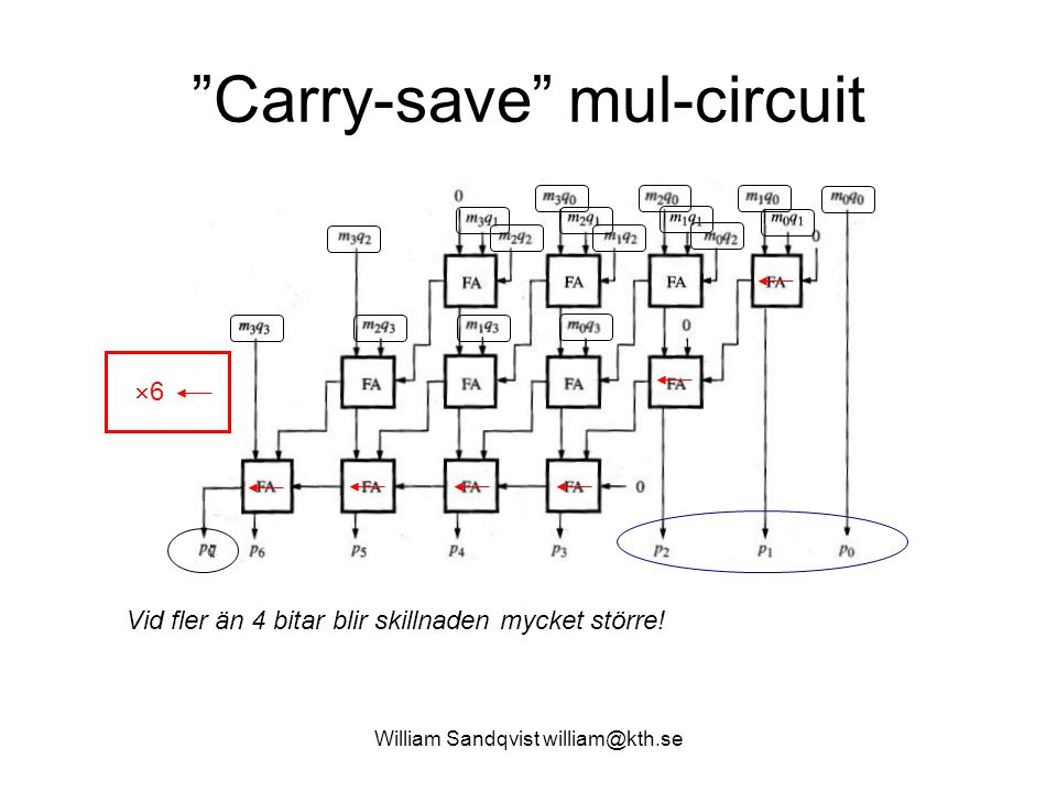 Carry-save mul-circuit