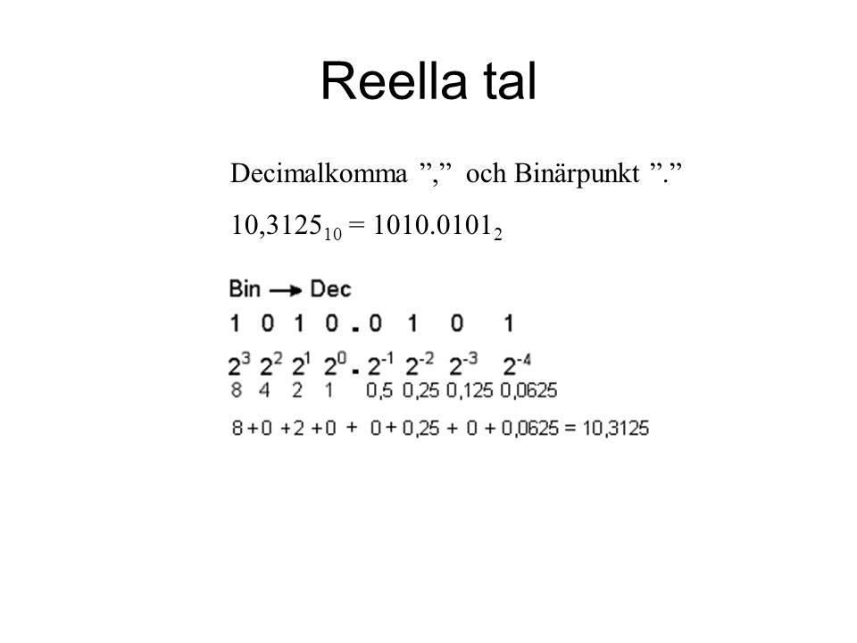 Reella tal Decimalkomma , och Binärpunkt . 10,312510 = 1010.01012