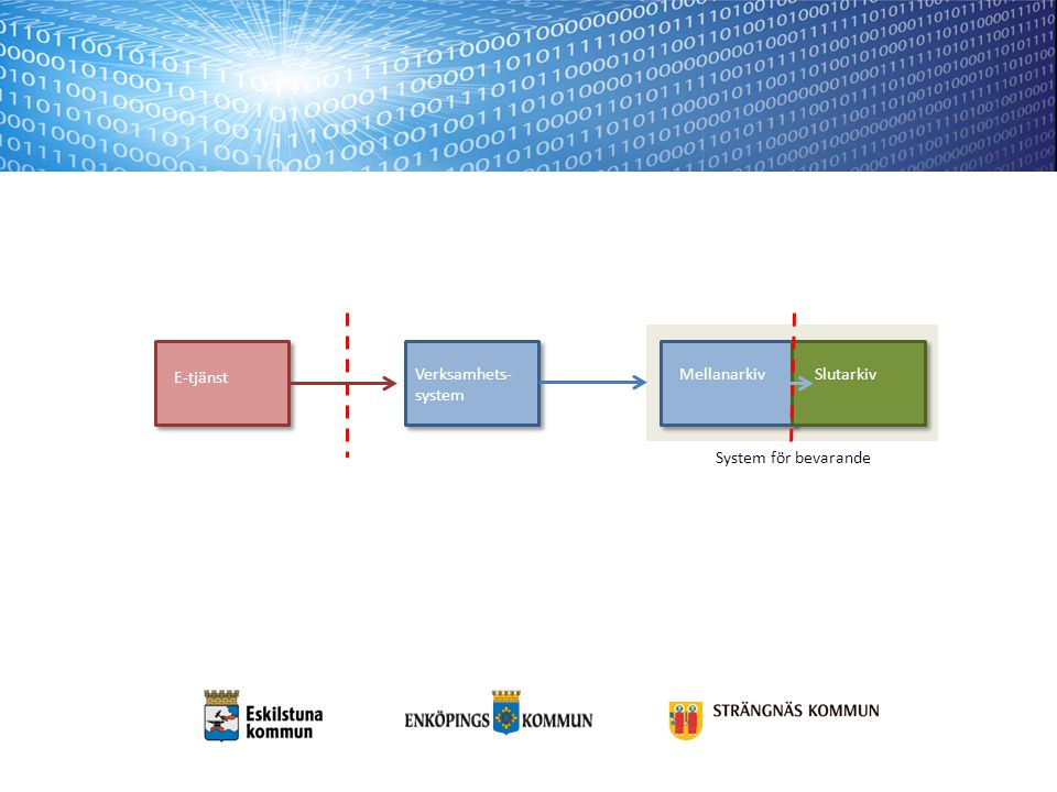 E-tjänst System för bevarande. Verksamhets-system. Mellanarkiv. Slutarkiv.