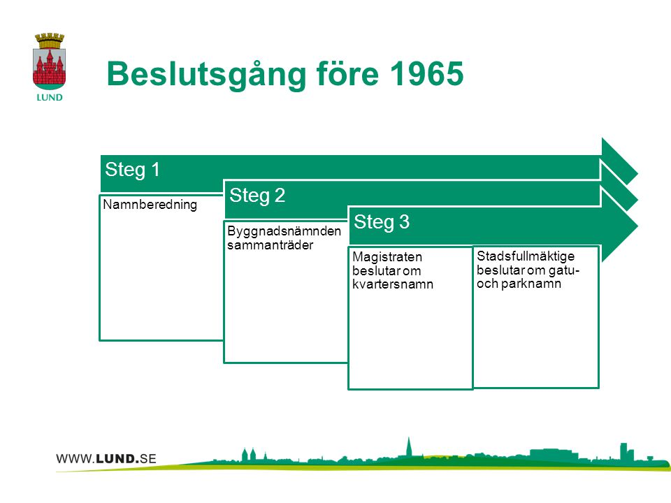 Beslutsgång före 1965 Steg 1 Steg 2 Steg 3 Namnberedning