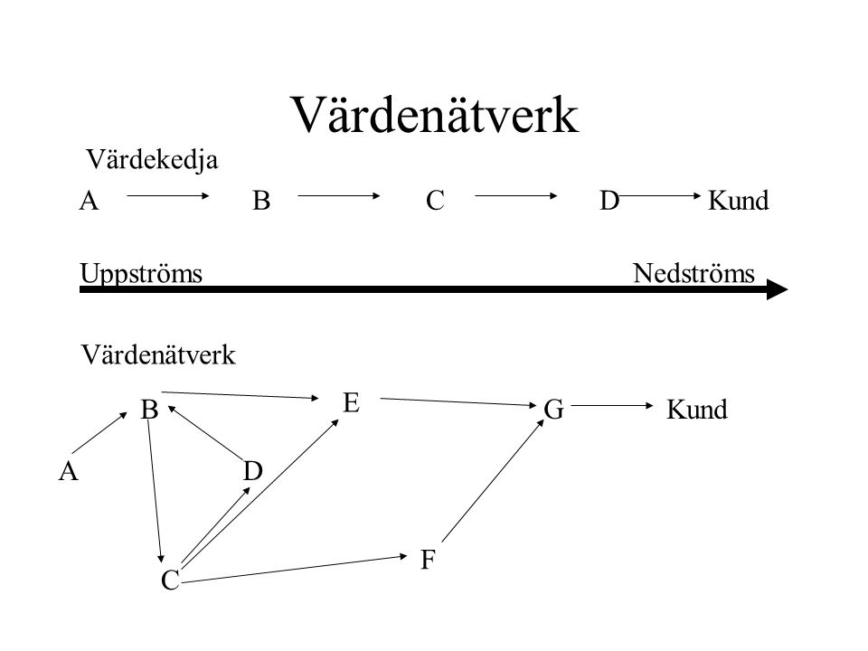 Värdenätverk Värdekedja A B C D Kund Uppströms Nedströms Värdenätverk