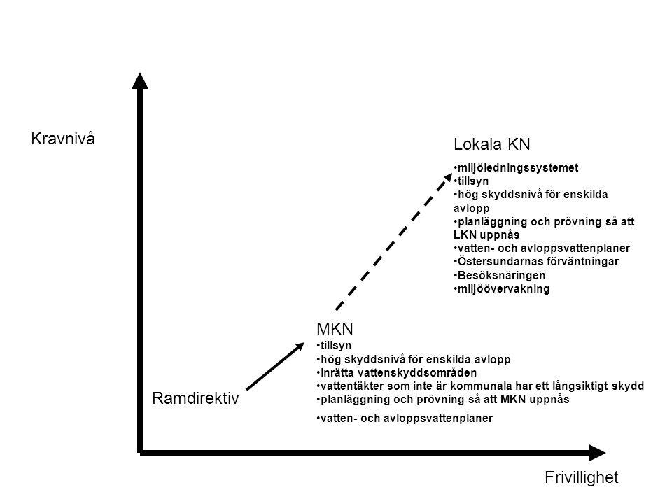 Kravnivå Lokala KN MKN Ramdirektiv Frivillighet miljöledningssystemet