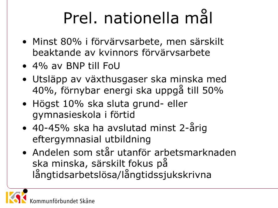 Prel. nationella mål Minst 80% i förvärvsarbete, men särskilt beaktande av kvinnors förvärvsarbete.
