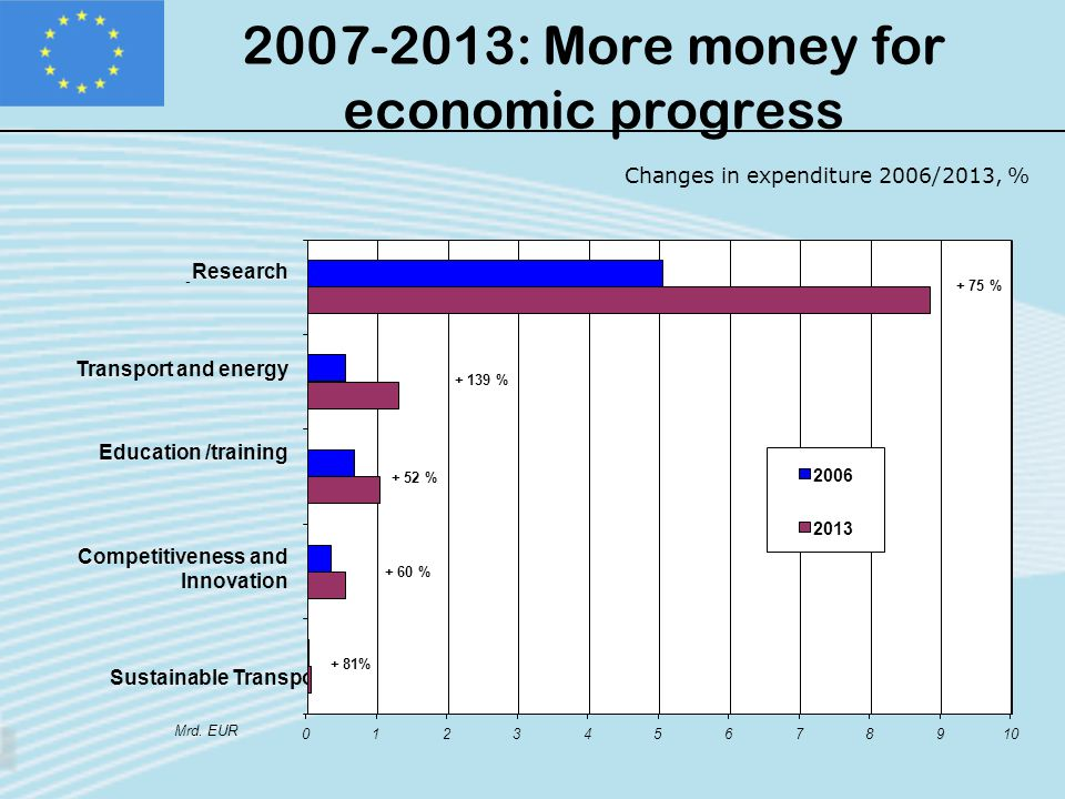 2007-2013: More money for economic progress