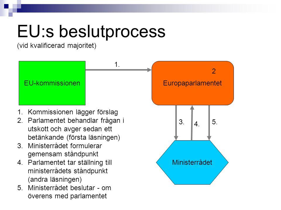 EU:s beslutprocess (vid kvalificerad majoritet)