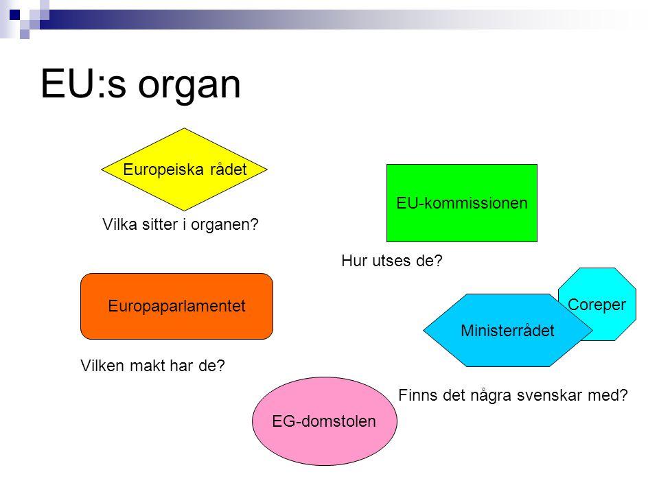 EU:s organ Europeiska rådet EU-kommissionen Vilka sitter i organen