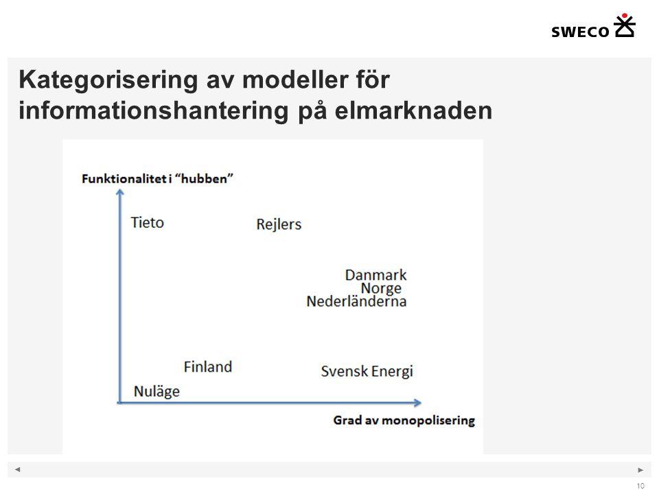 Kategorisering av modeller för informationshantering på elmarknaden
