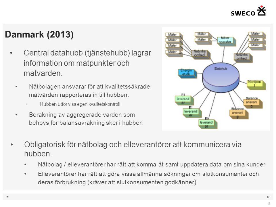 Danmark (2013) Central datahubb (tjänstehubb) lagrar information om mätpunkter och mätvärden.