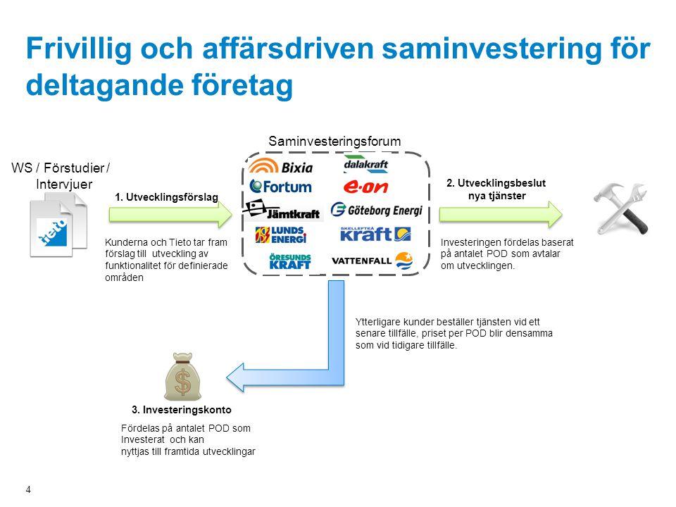 Frivillig och affärsdriven saminvestering för deltagande företag