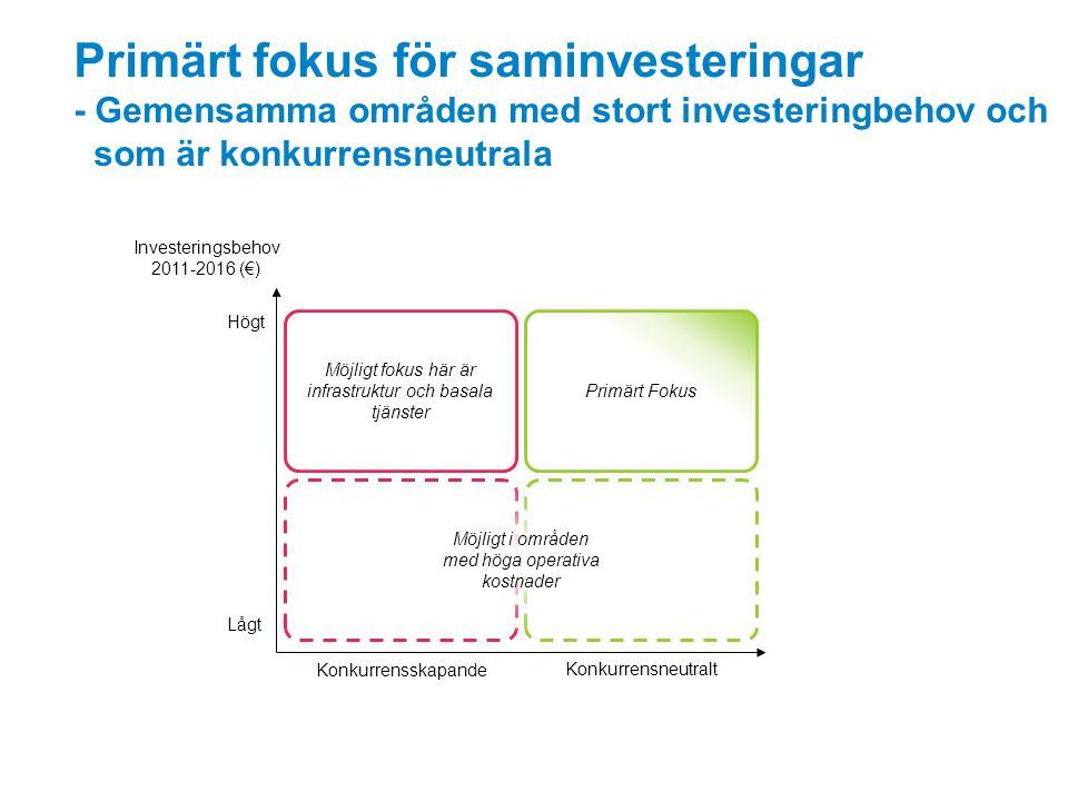 Primärt fokus för saminvesteringar - Gemensamma områden med stort investeringbehov och som är konkurrensneutrala