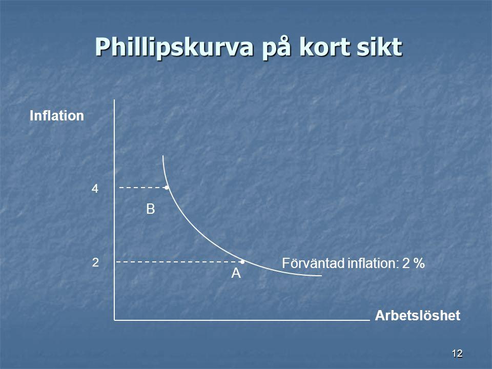 Phillipskurva på kort sikt