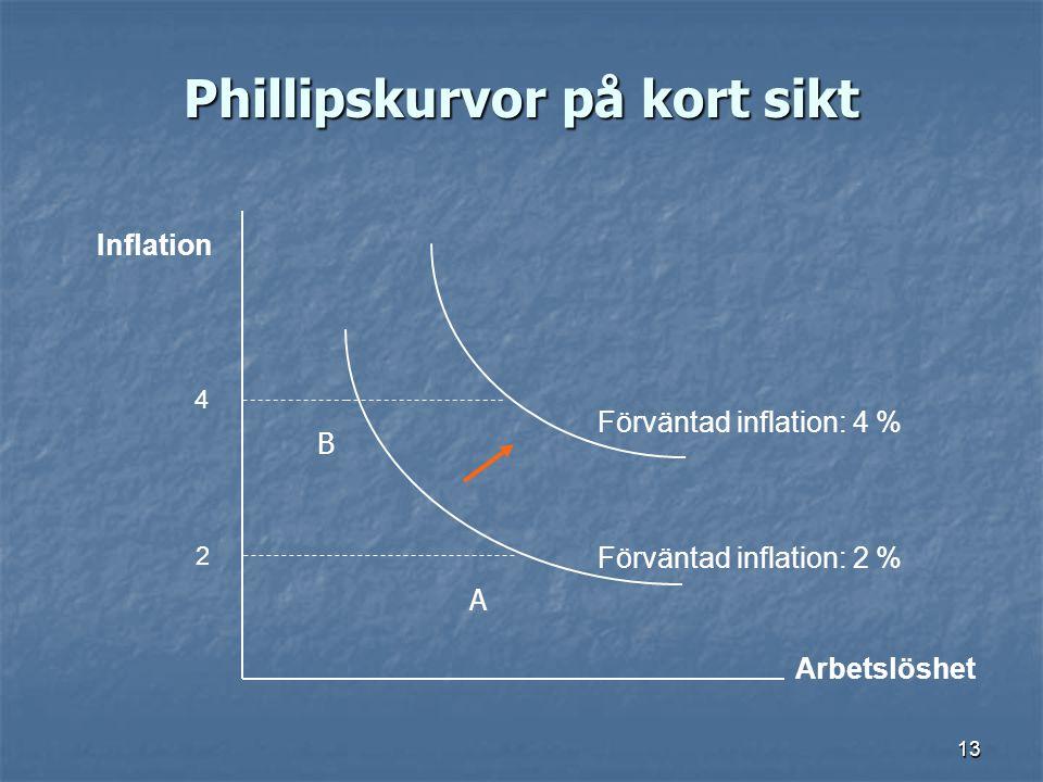 Phillipskurvor på kort sikt