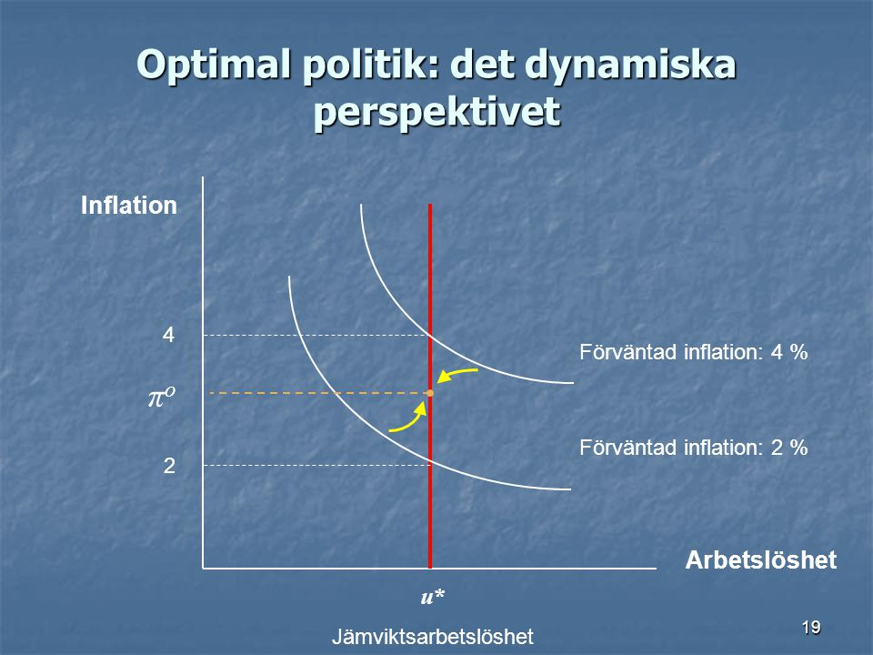 Optimal politik: det dynamiska perspektivet