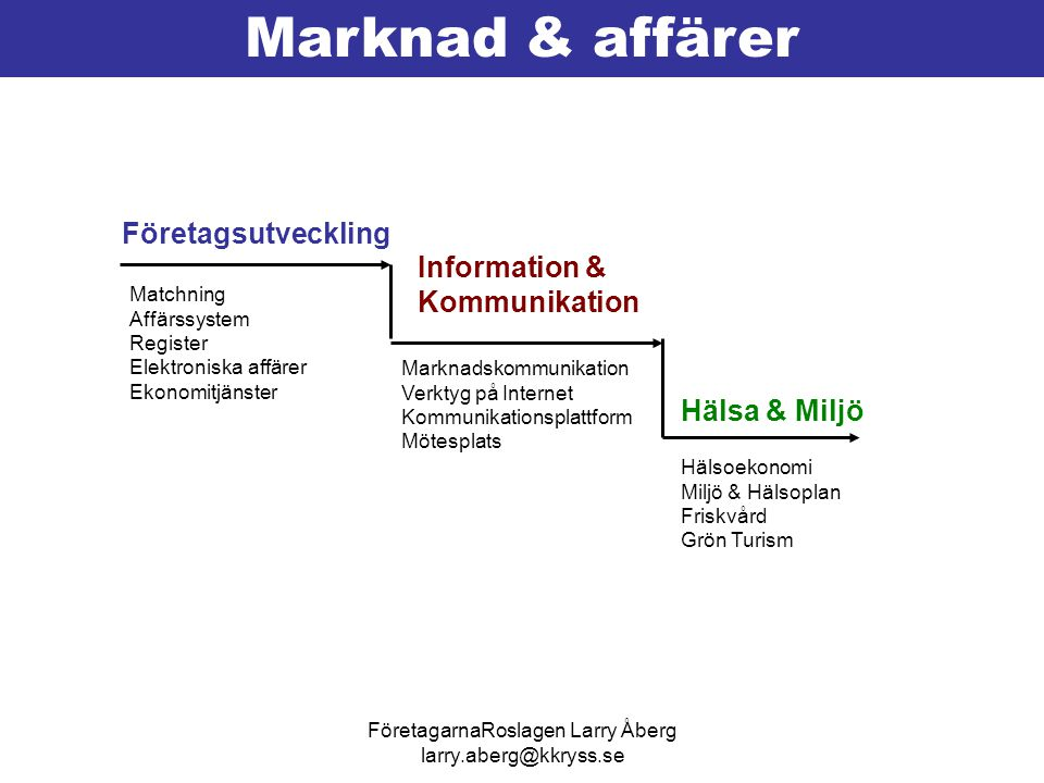 FöretagarnaRoslagen Larry Åberg larry.aberg@kkryss.se