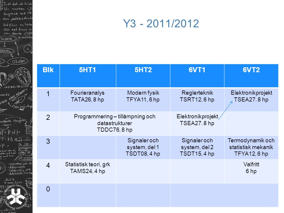 Y3 - 2011/2012 Blk 5HT1 5HT2 6VT1 6VT2 1 2 3 4 Fourieranalys