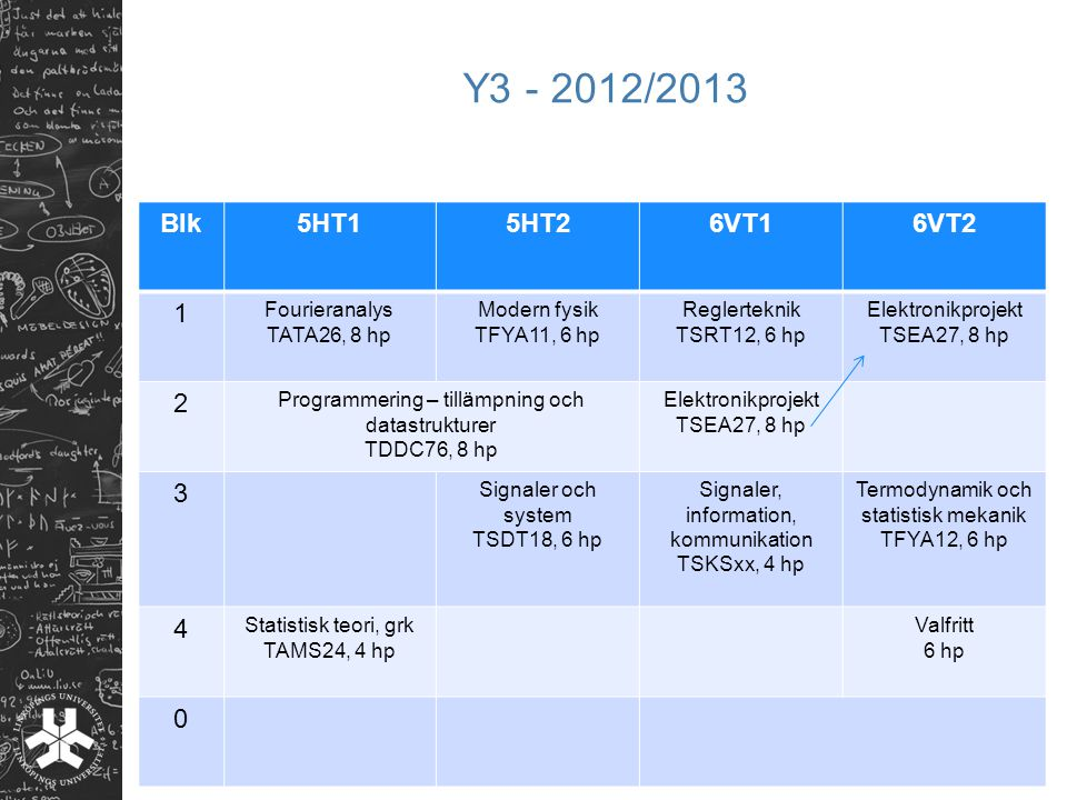 Y3 - 2012/2013 Blk 5HT1 5HT2 6VT1 6VT2 1 2 3 4 Fourieranalys