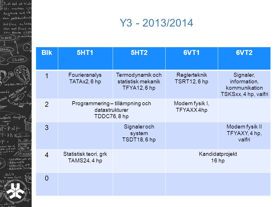 Y3 - 2013/2014 Blk 5HT1 5HT2 6VT1 6VT2 1 2 3 4 Fourieranalys