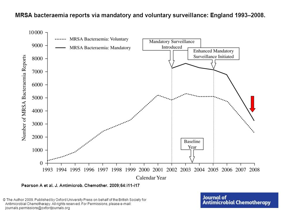 MRSA bacteraemia reports via mandatory and voluntary surveillance: England 1993–2008.