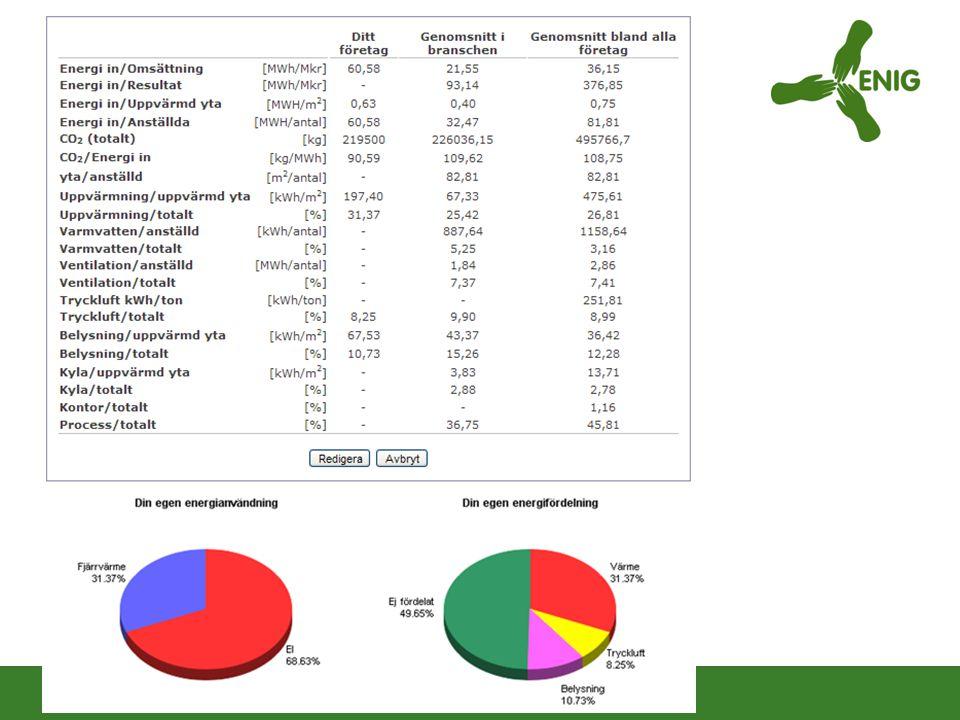 Mer detaljerat och fler uppgifter får du i tabellen som följer.