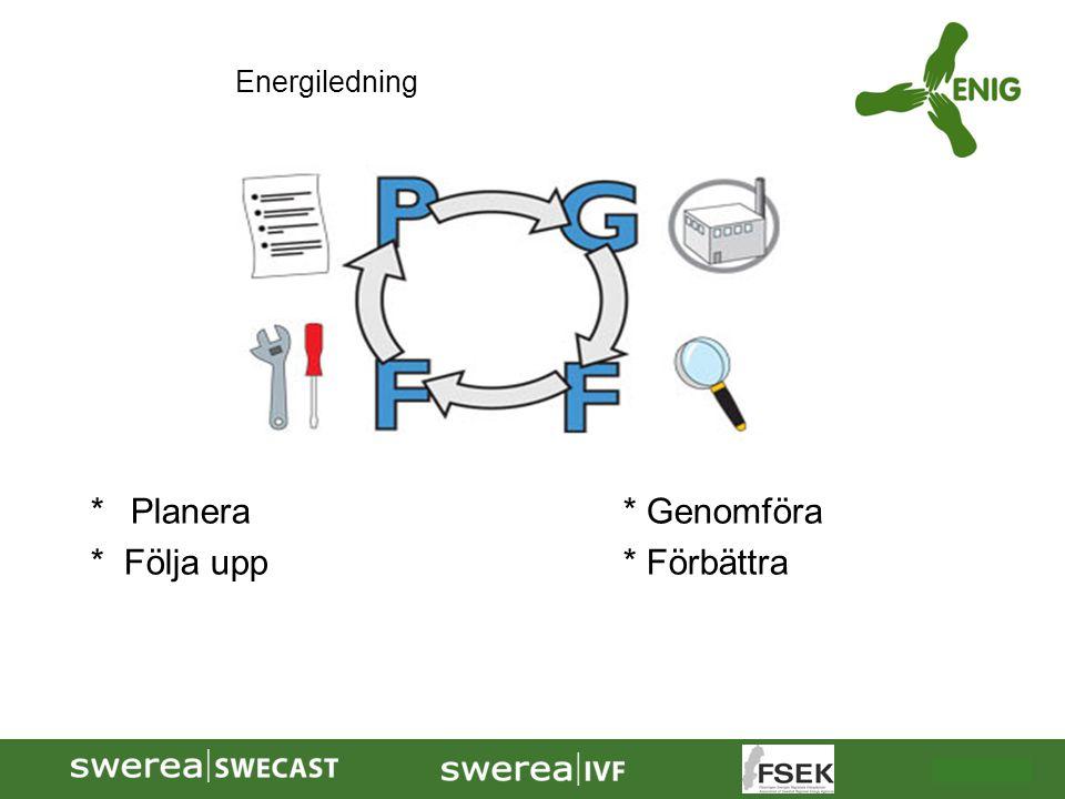 * Planera * Genomföra * Följa upp * Förbättra Energiledning