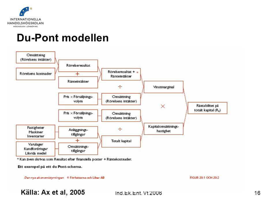 Du-Pont modellen Källa: Ax et al, 2005 Ind.Ek.Ent. Vt 2006