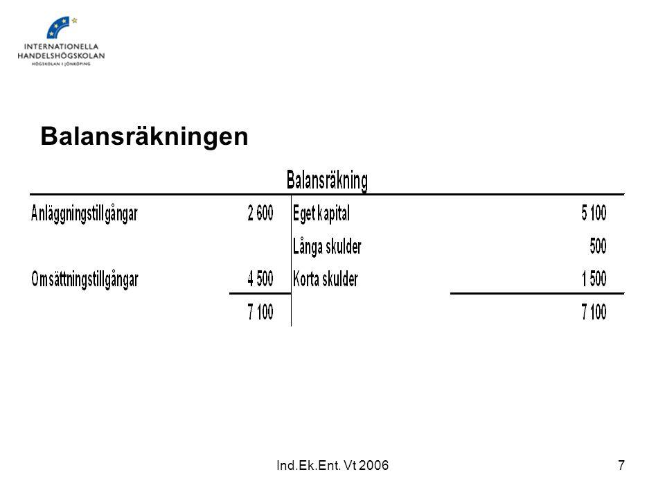 Balansräkningen Ind.Ek.Ent. Vt 2006