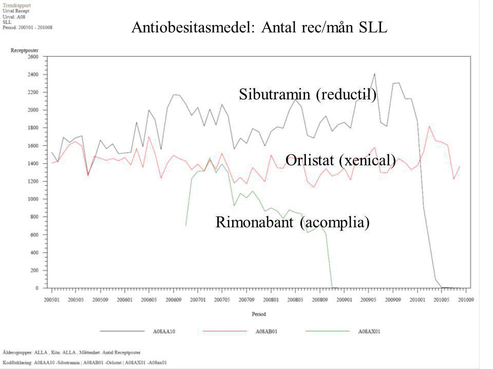 Antiobesitasmedel: Antal rec/mån SLL