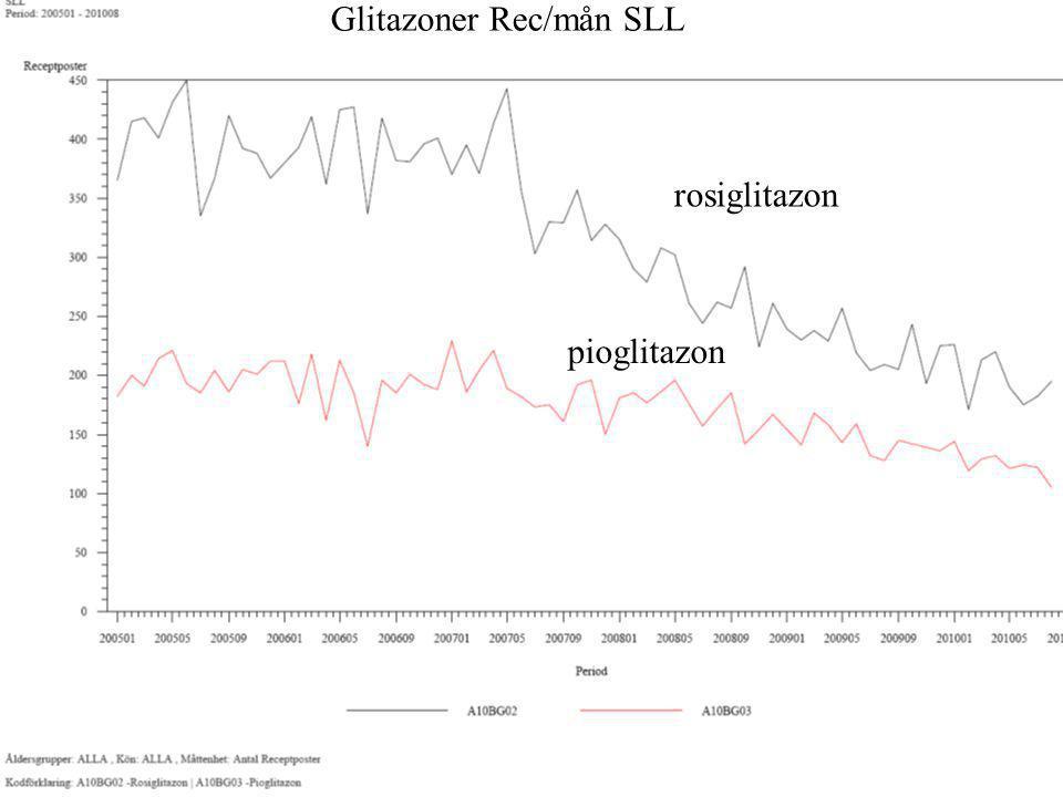 Glitazoner Rec/mån SLL