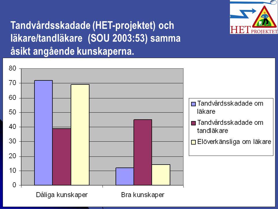 Tandvårdsskadade (HET-projektet) och läkare/tandläkare (SOU 2003:53) samma åsikt angående kunskaperna.
