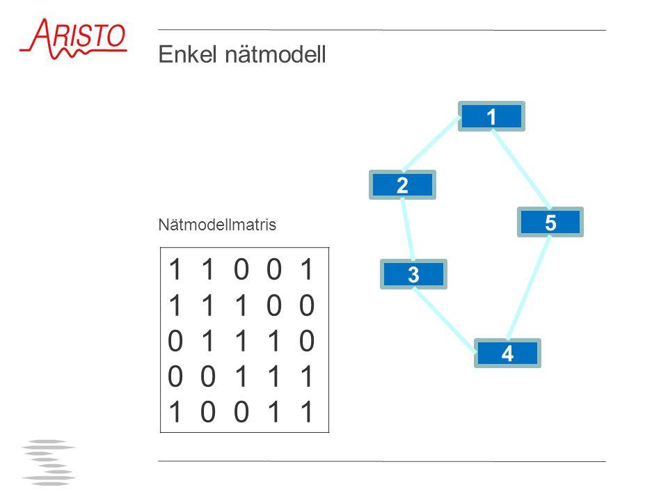 Enkel nätmodell Nätmodellmatris. 1. 2. 5. 1 1 0 0 1. 1 1 1 0 0. 0 1 1 1 0. 0 0 1 1 1.