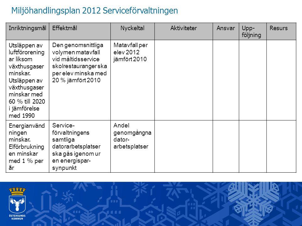 Miljöhandlingsplan 2012 Serviceförvaltningen