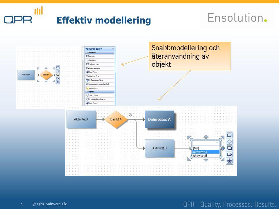 Effektiv modellering Snabbmodellering och återanvändning av objekt