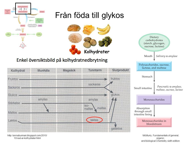 Från föda till glykos http://annaburman.blogspot.com/2010/10/vad-ar-kolhydrater.html. McMurry, Fundamentals of general, organic,