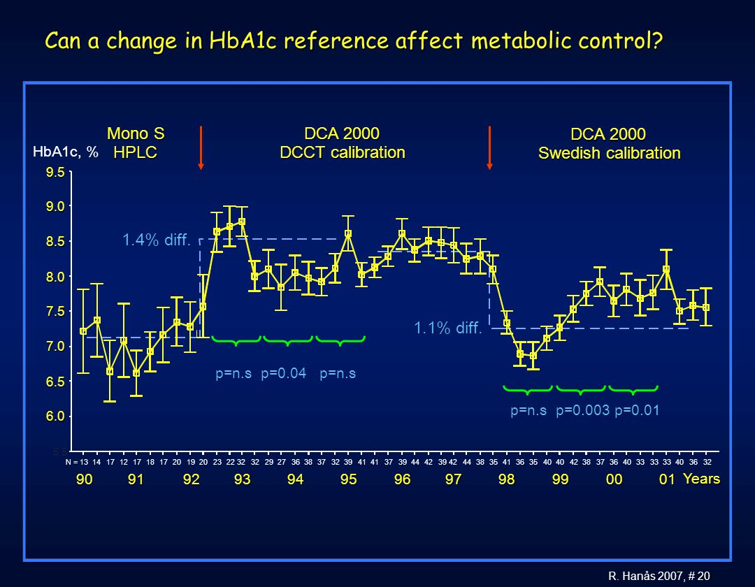 Can a change in HbA1c reference affect metabolic control
