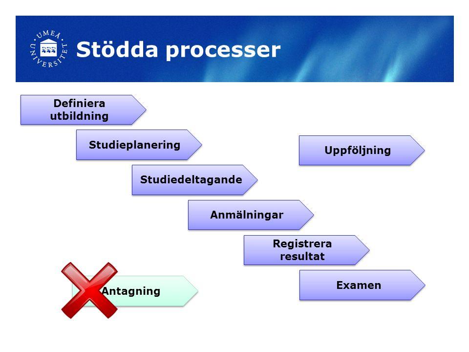 Stödda processer Definiera utbildning Studieplanering Uppföljning
