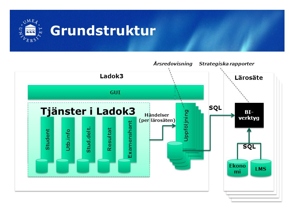 Grundstruktur Ladok3 Lärosäte SQL GUI BI-verktyg Uppföljning