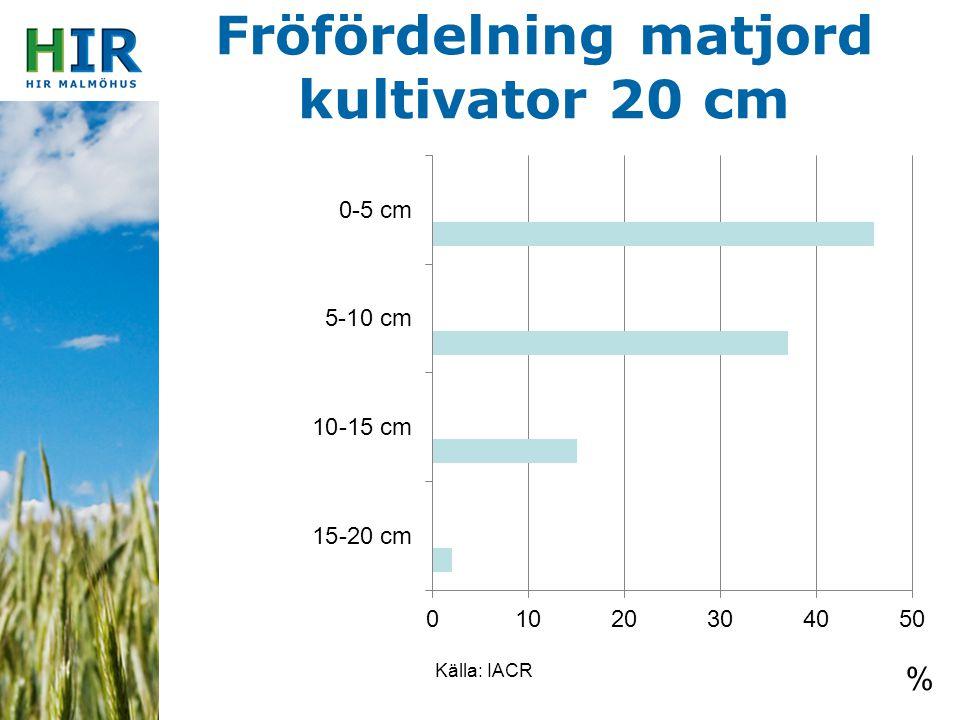 Fröfördelning matjord kultivator 20 cm