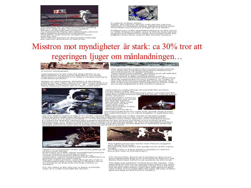 Misstron mot myndigheter är stark: ca 30% tror att regeringen ljuger om månlandningen…