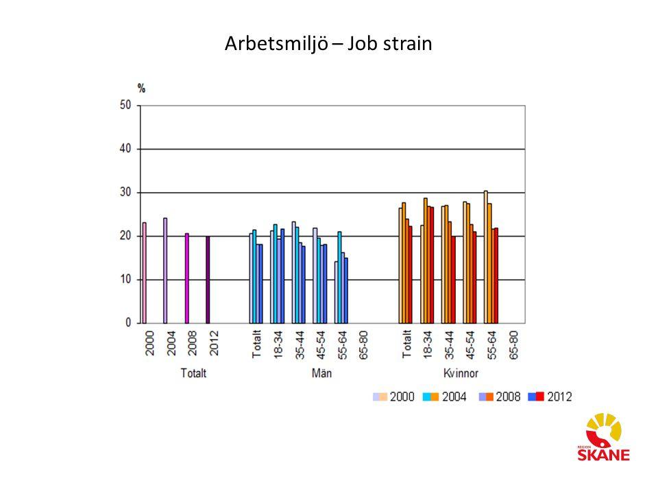 Arbetsmiljö – Job strain