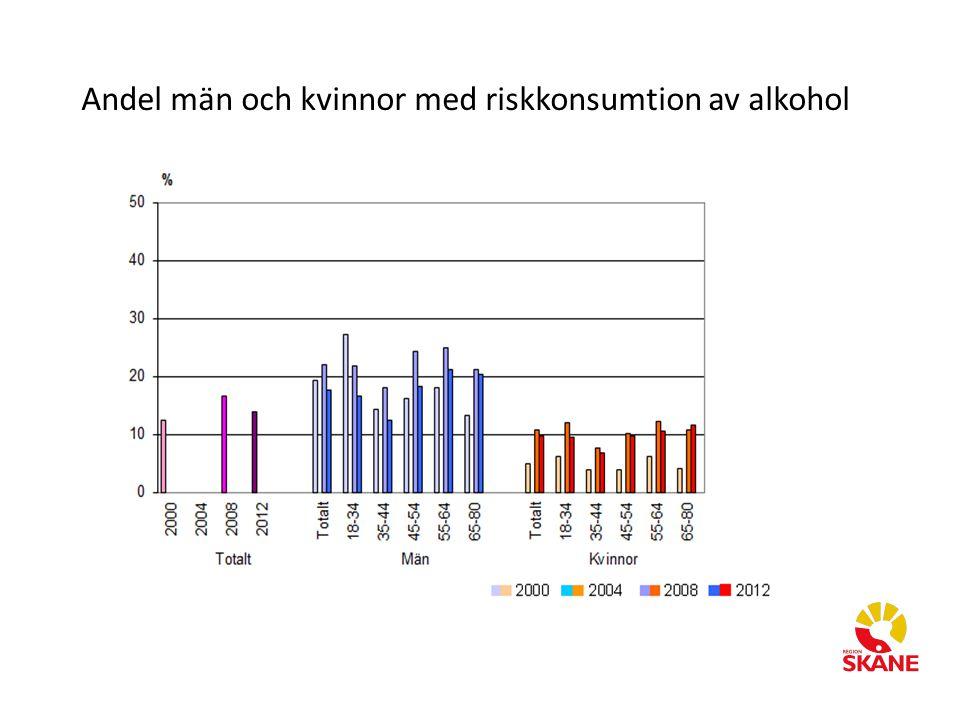 Andel män och kvinnor med riskkonsumtion av alkohol