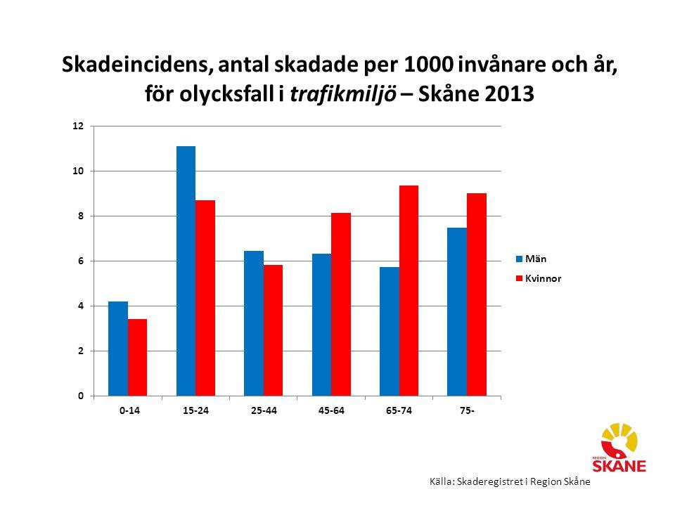 Skadeincidens, antal skadade per 1000 invånare och år, för olycksfall i trafikmiljö – Skåne 2013