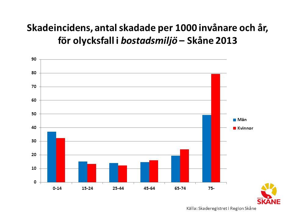 Skadeincidens, antal skadade per 1000 invånare och år, för olycksfall i bostadsmiljö – Skåne 2013