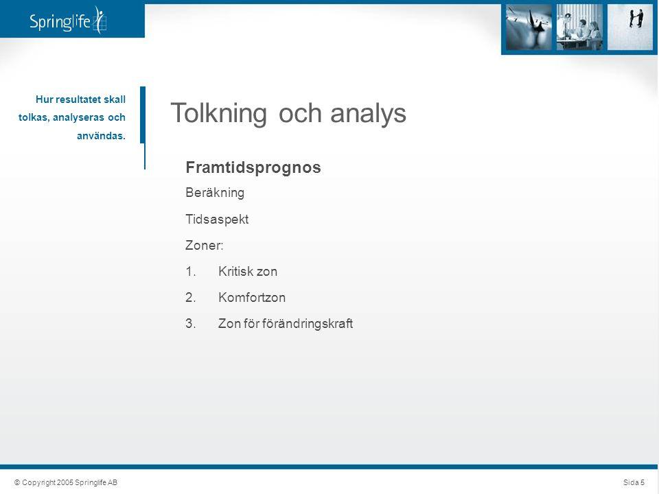 Tolkning och analys Framtidsprognos Beräkning Tidsaspekt Zoner: