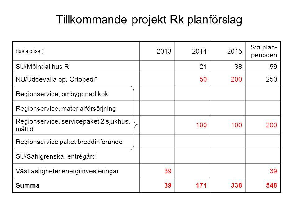 Tillkommande projekt Rk planförslag