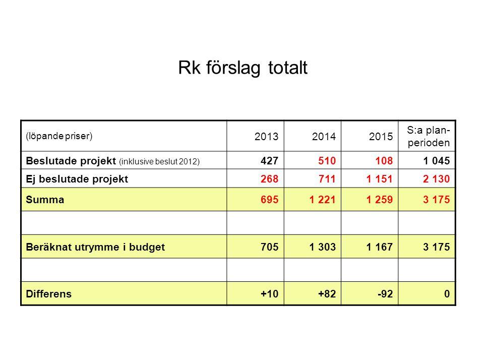 Rk förslag totalt 2013 2014 2015 S:a plan-perioden