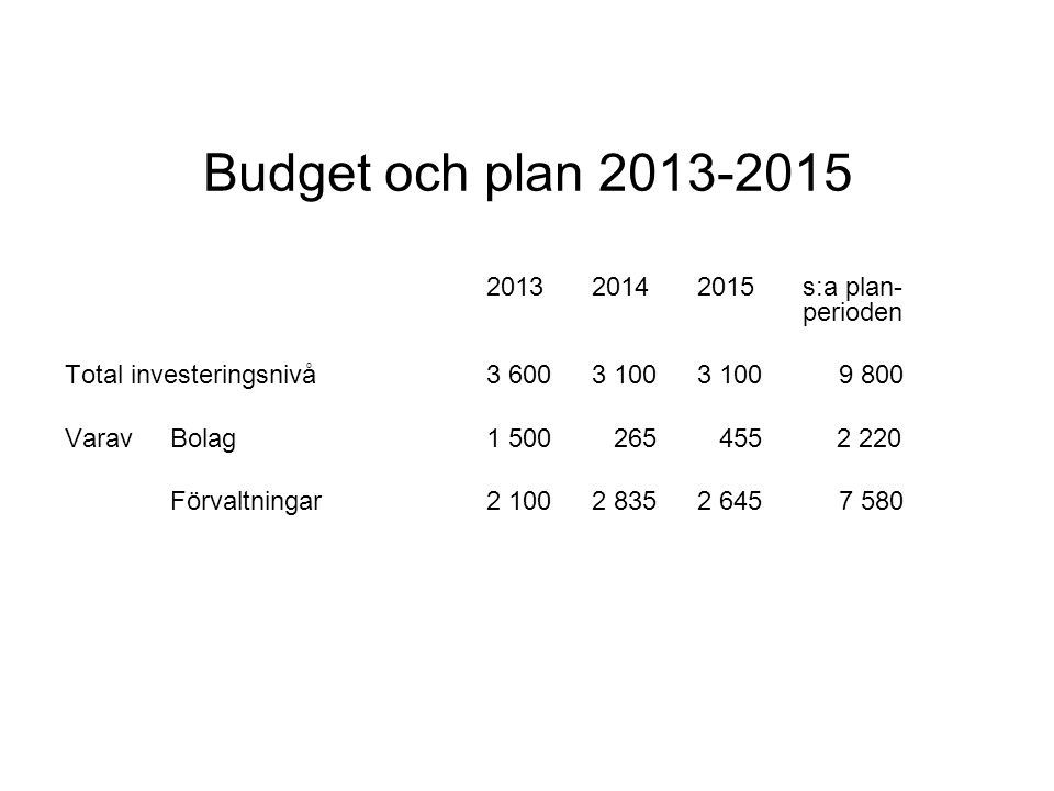 Budget och plan 2013-2015 2013 2014 2015 s:a plan- perioden. Total investeringsnivå 3 600 3 100 3 100 9 800.